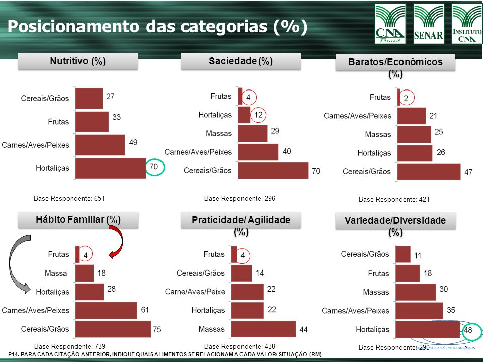 Posicionamento das categorias (%)