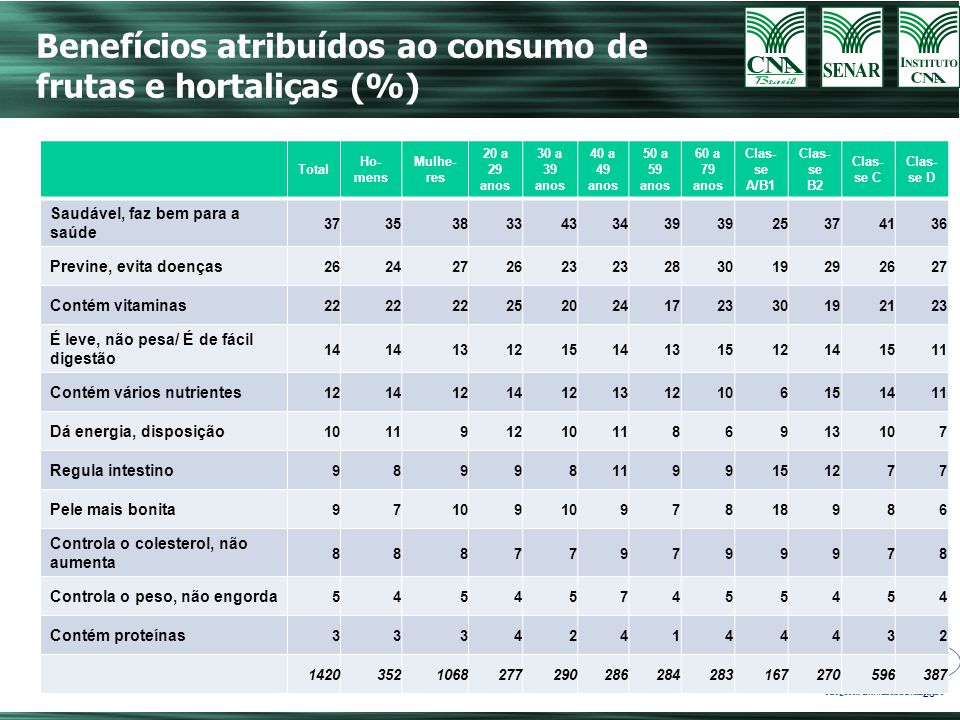 Benefícios atribuídos ao consumo de frutas e hortaliças (%)