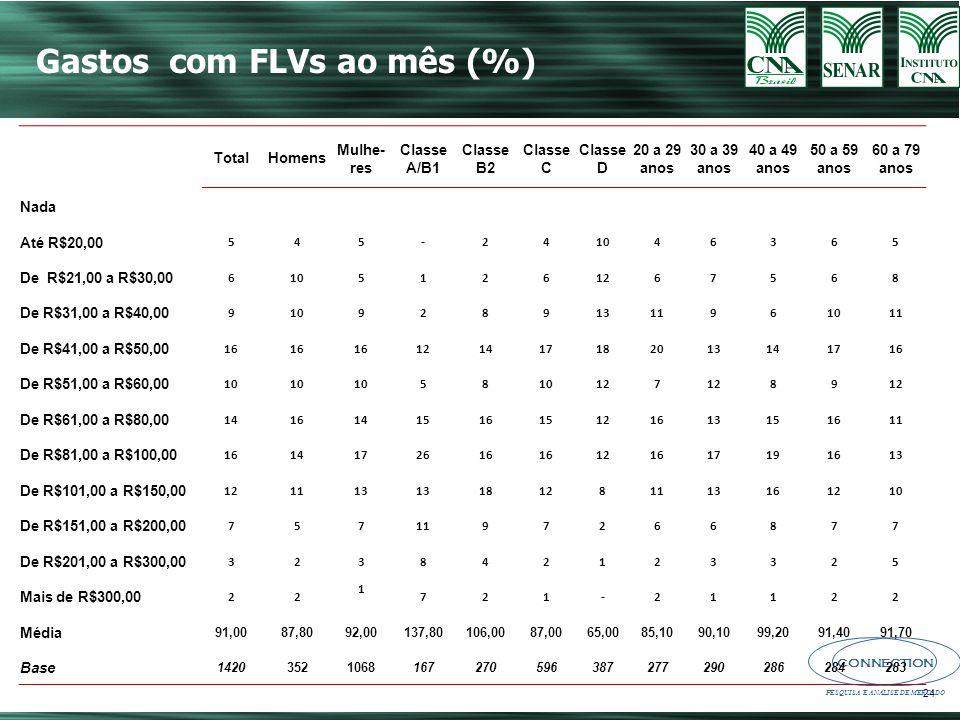 Gastos com FLVs ao mês (%)