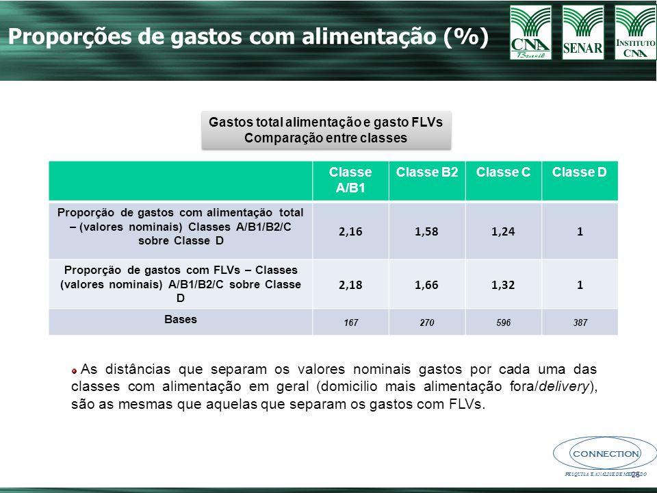 Gastos total alimentação e gasto FLVs Comparação entre classes