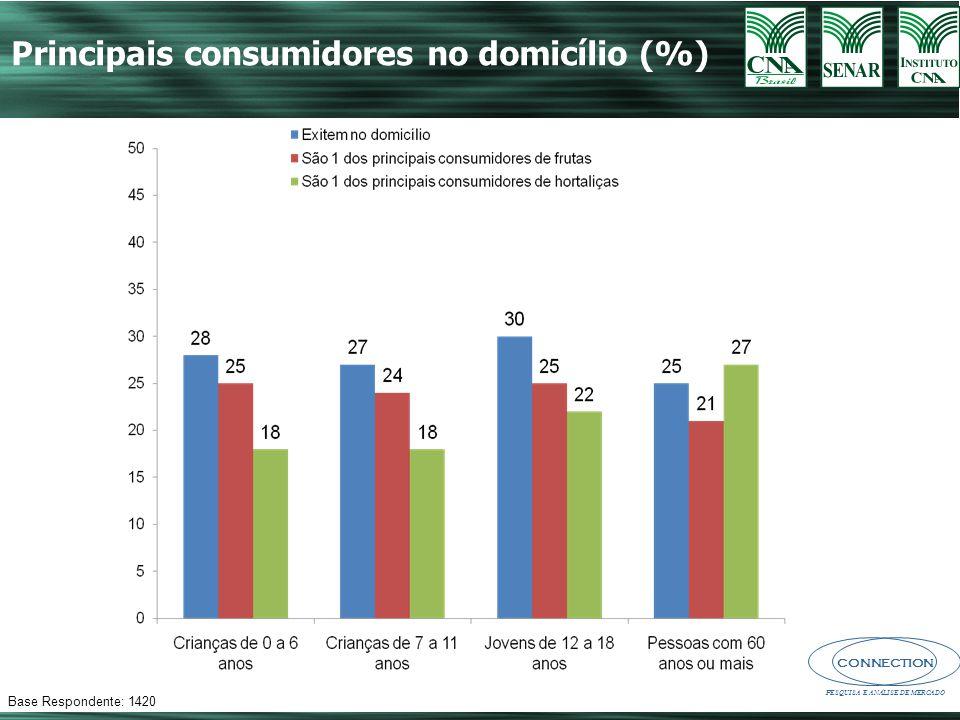 Principais consumidores no domicílio (%)