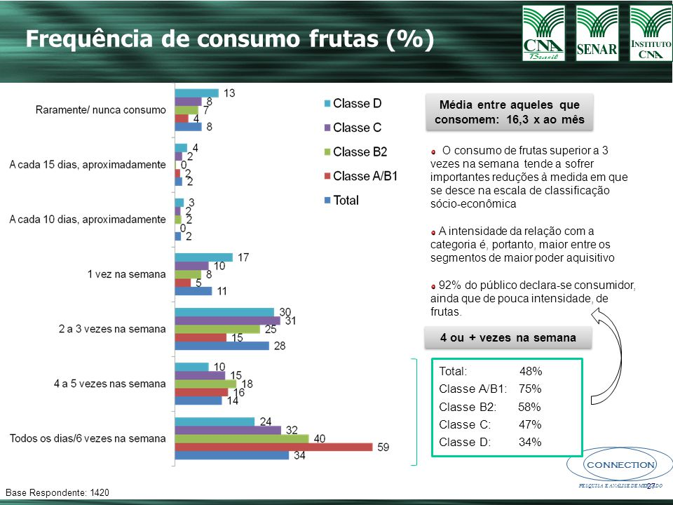 Média entre aqueles que consomem: 16,3 x ao mês