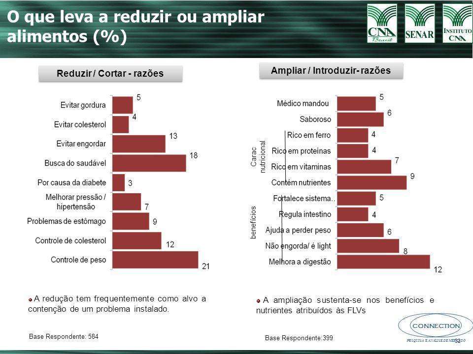 Reduzir / Cortar - razões Ampliar / Introduzir- razões