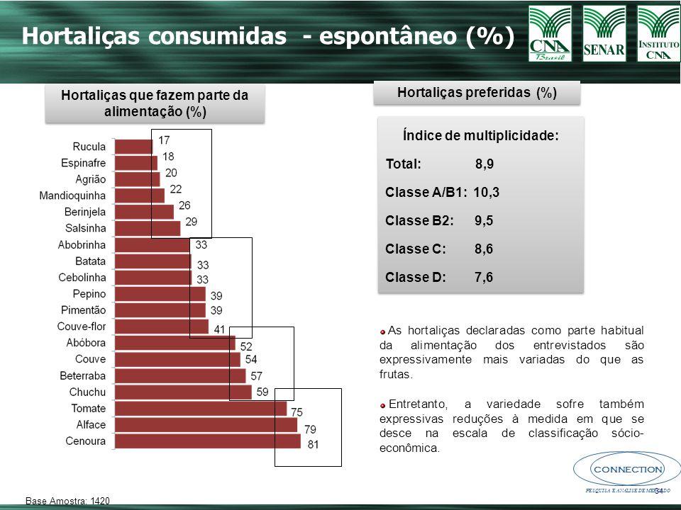 Hortaliças consumidas - espontâneo (%)