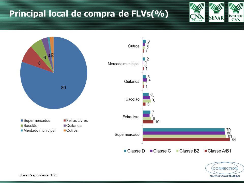 Principal local de compra de FLVs(%)