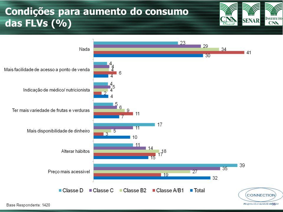Condições para aumento do consumo das FLVs (%)