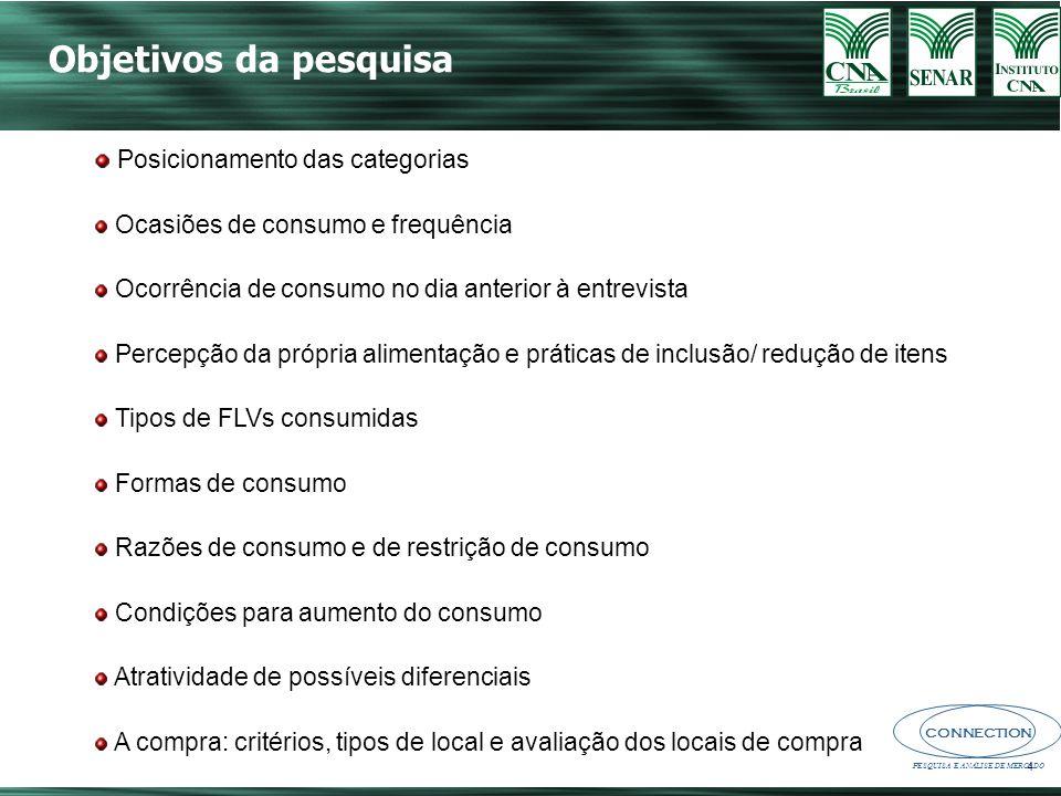 Objetivos da pesquisa Posicionamento das categorias