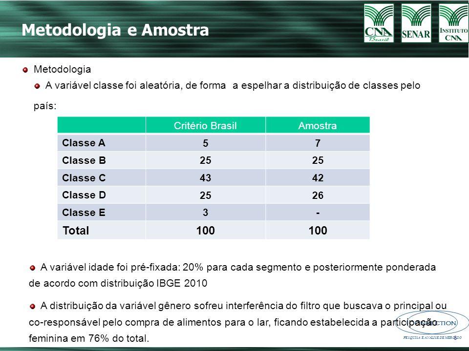 Metodologia e Amostra 100 Total Metodologia