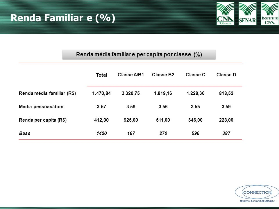 Renda média familiar e per capita por classe (%)