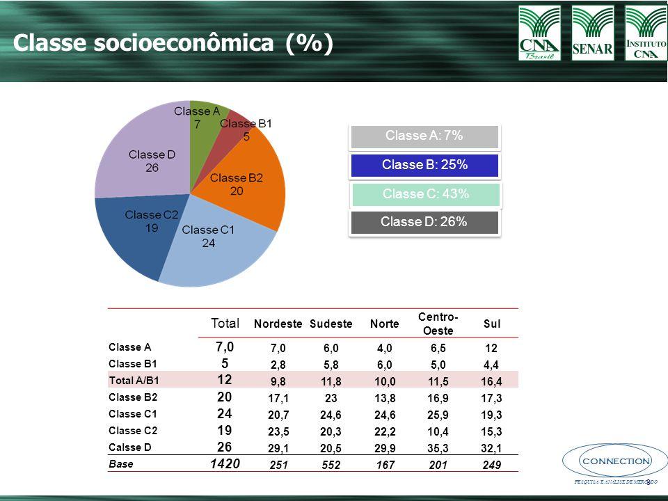 Classe socioeconômica (%)