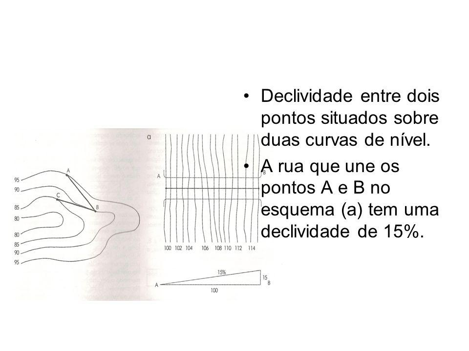 Declividade entre dois pontos situados sobre duas curvas de nível.