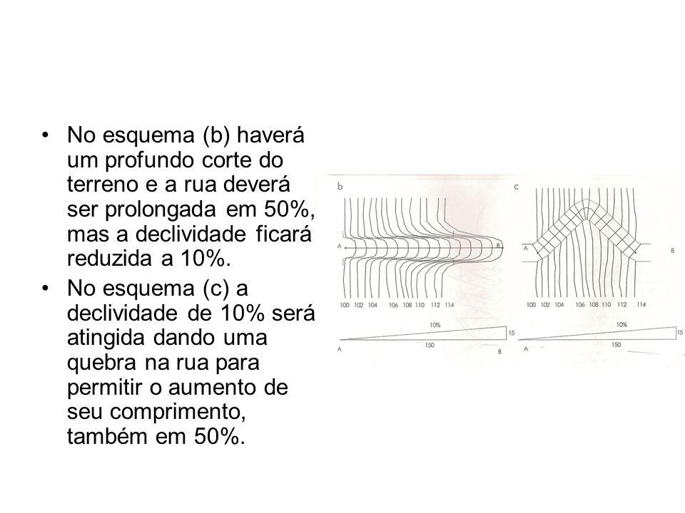 No esquema (b) haverá um profundo corte do terreno e a rua deverá ser prolongada em 50%, mas a declividade ficará reduzida a 10%.