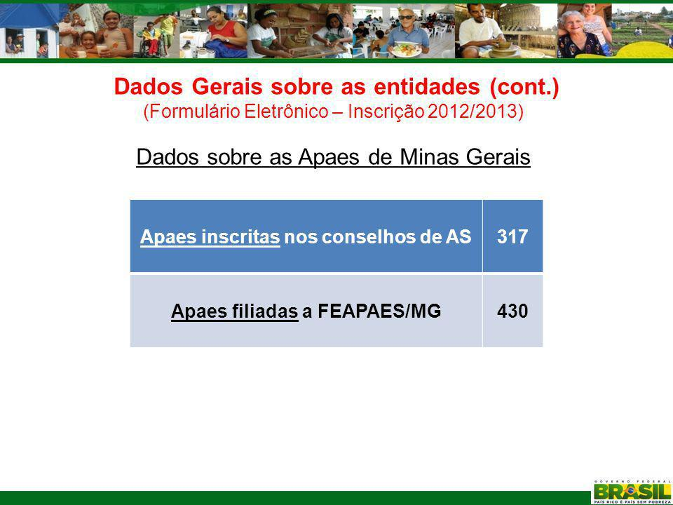 Apaes inscritas nos conselhos de AS Apaes filiadas a FEAPAES/MG