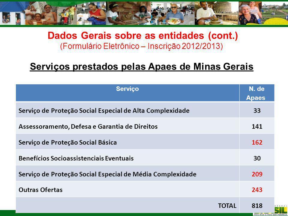 Serviços prestados pelas Apaes de Minas Gerais