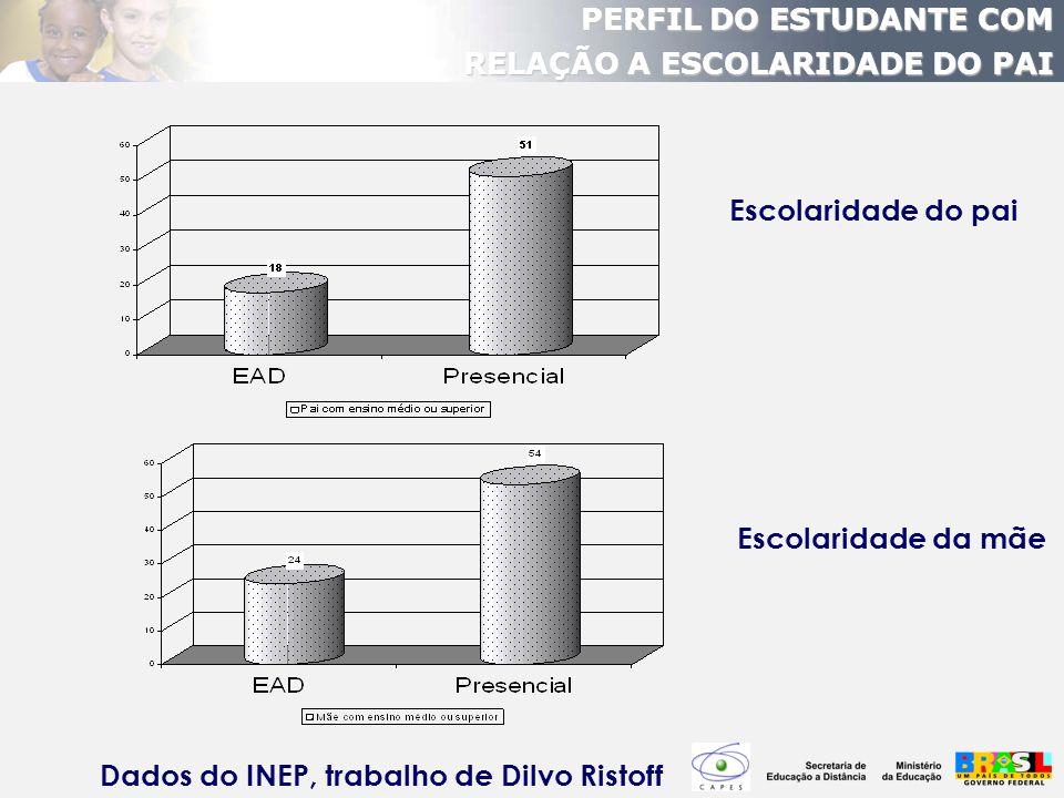 Dados do INEP, trabalho de Dilvo Ristoff
