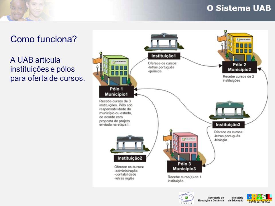 Como funciona O Sistema UAB A UAB articula instituições e pólos