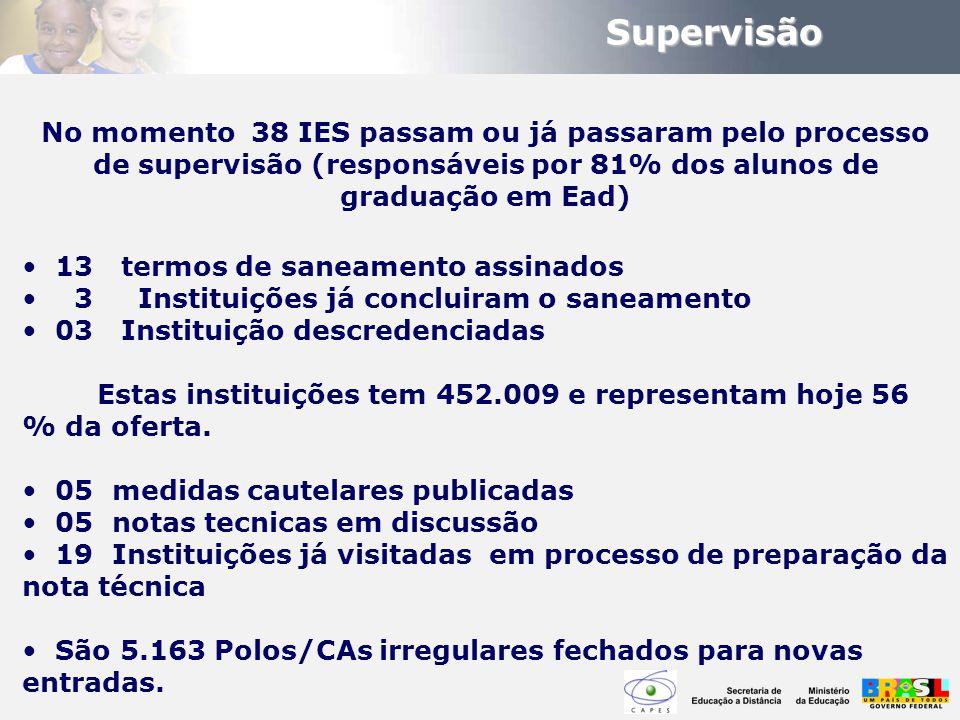 Supervisão No momento 38 IES passam ou já passaram pelo processo de supervisão (responsáveis por 81% dos alunos de graduação em Ead)