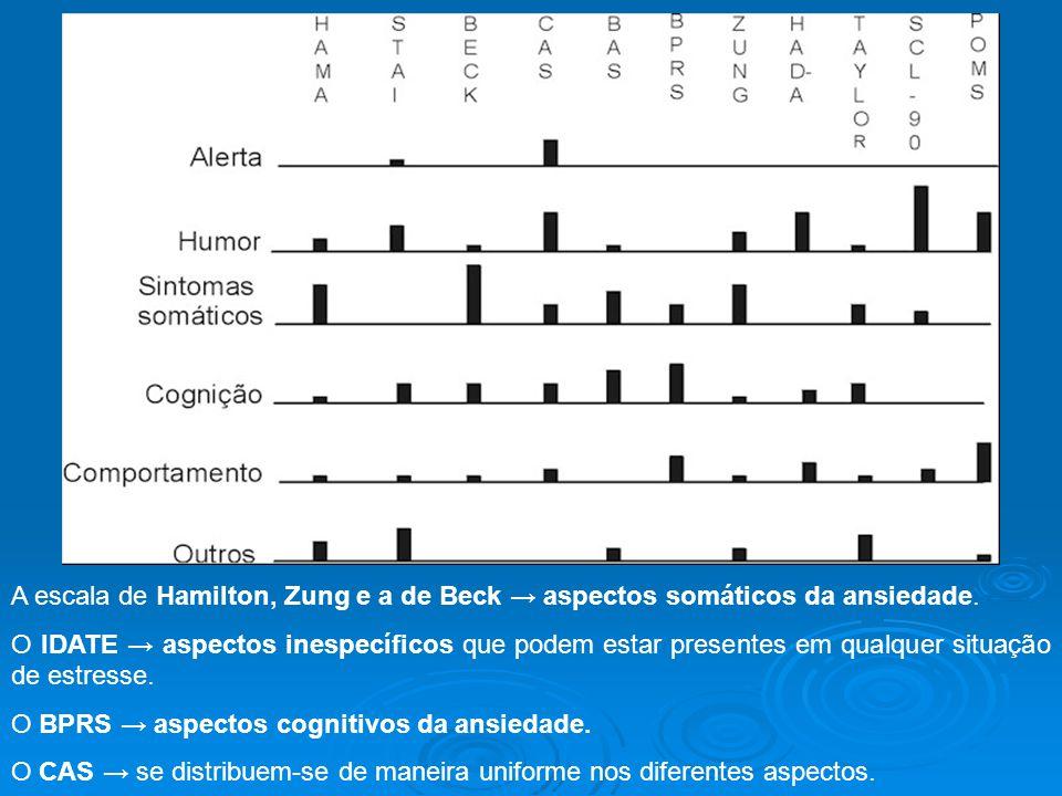 A escala de Hamilton, Zung e a de Beck → aspectos somáticos da ansiedade.