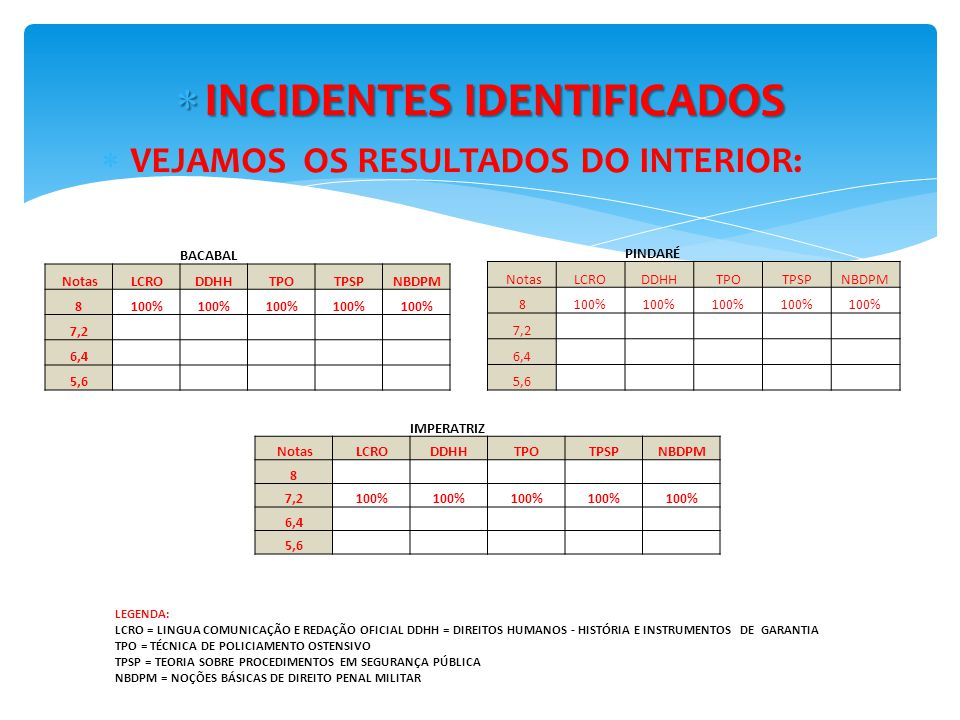INCIDENTES IDENTIFICADOS