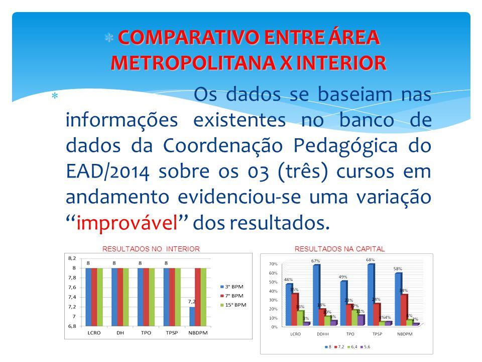 COMPARATIVO ENTRE ÁREA METROPOLITANA X INTERIOR