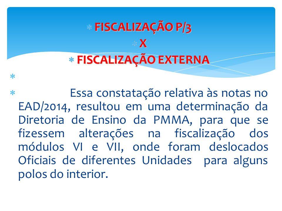 FISCALIZAÇÃO P/3 X. FISCALIZAÇÃO EXTERNA.