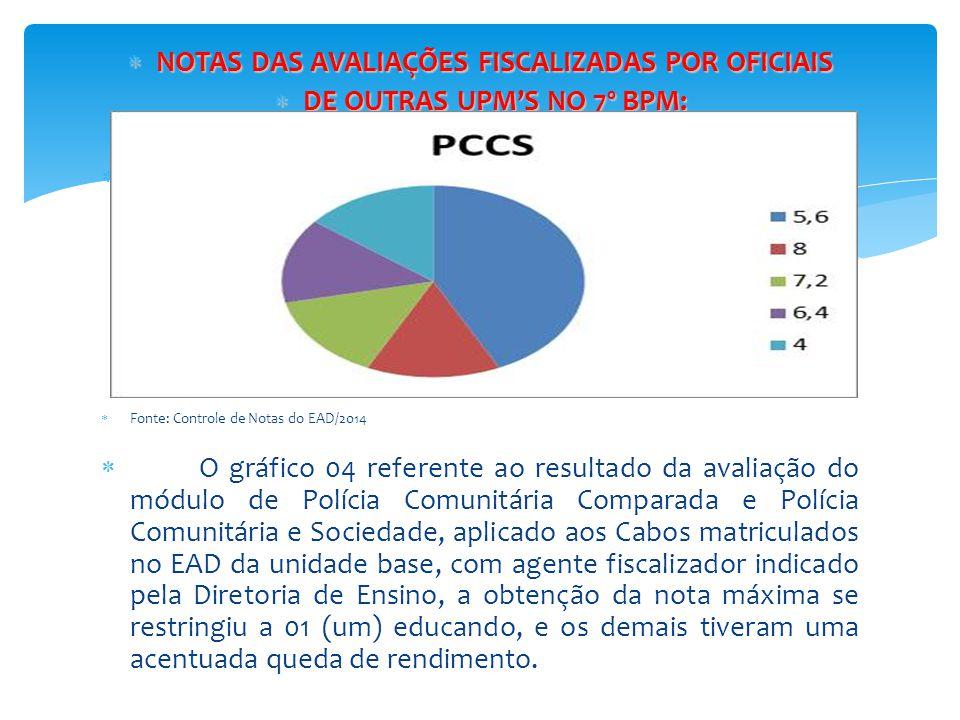 NOTAS DAS AVALIAÇÕES FISCALIZADAS POR OFICIAIS