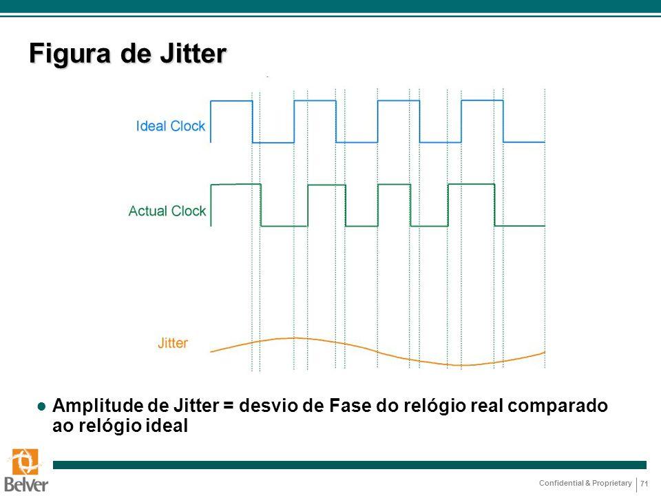 Figura de Jitter Amplitude de Jitter = desvio de Fase do relógio real comparado ao relógio ideal