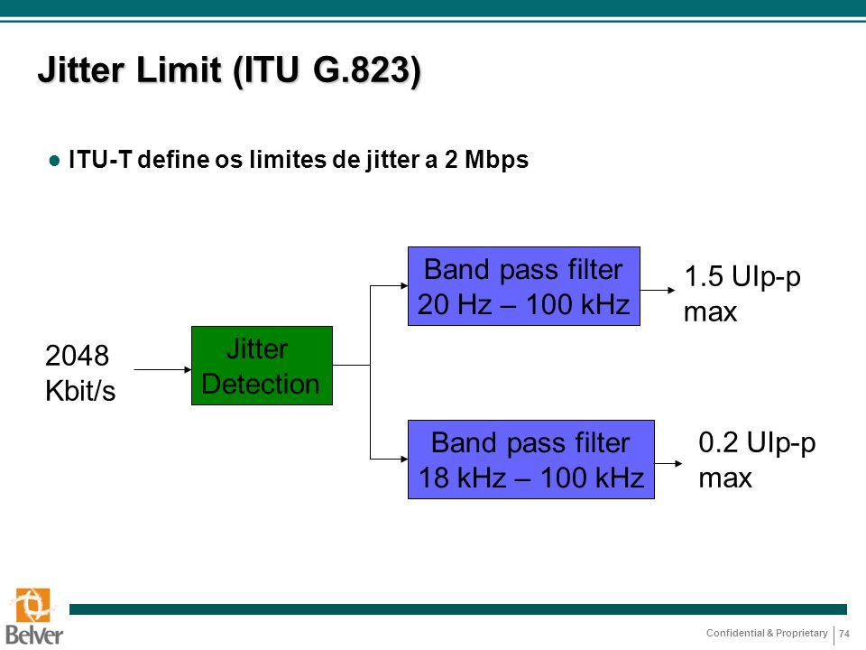Jitter Limit (ITU G.823) Band pass filter 20 Hz – 100 kHz 1.5 UIp-p