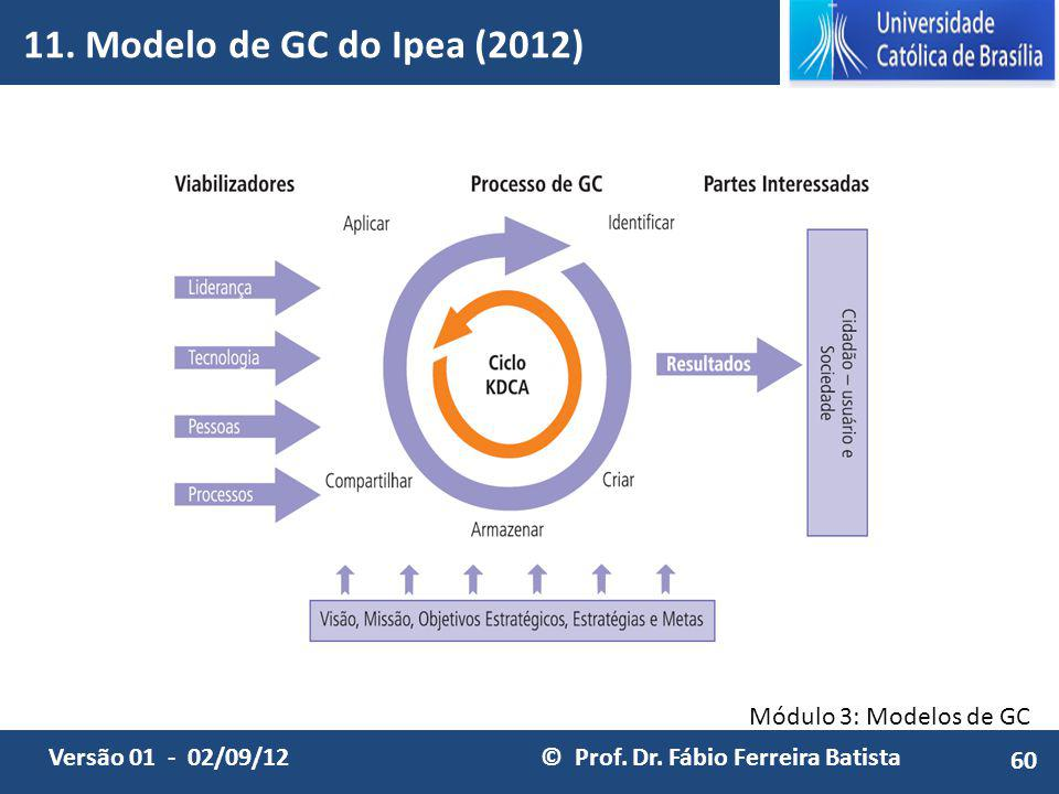 11. Modelo de GC do Ipea (2012) 60