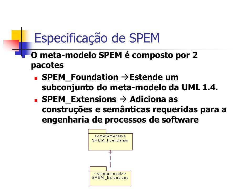 Especificação de SPEM O meta-modelo SPEM é composto por 2 pacotes