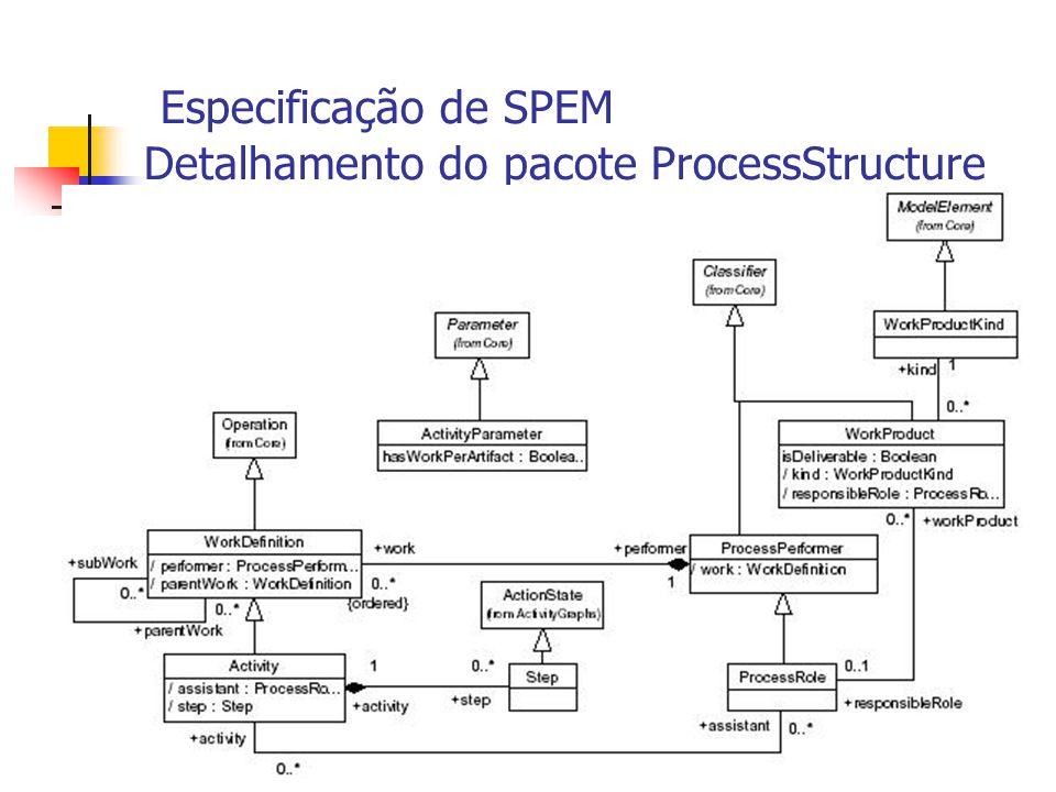 Especificação de SPEM Detalhamento do pacote ProcessStructure