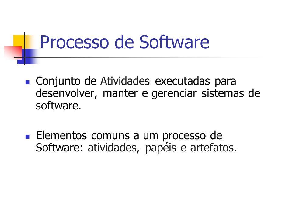 Processo de Software Conjunto de Atividades executadas para desenvolver, manter e gerenciar sistemas de software.