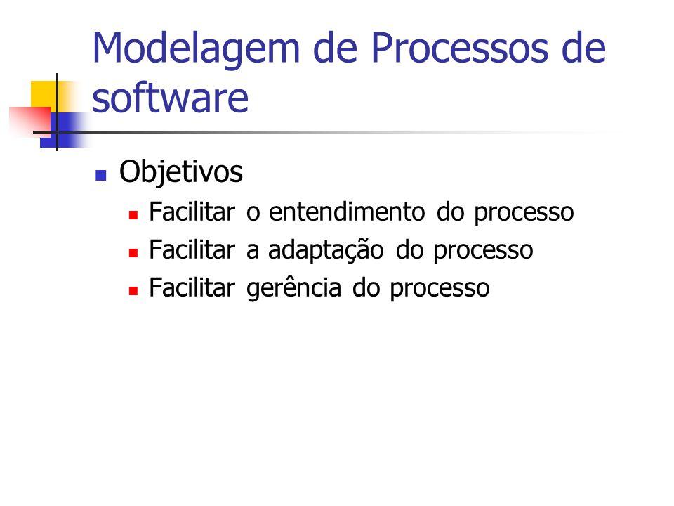 Modelagem de Processos de software
