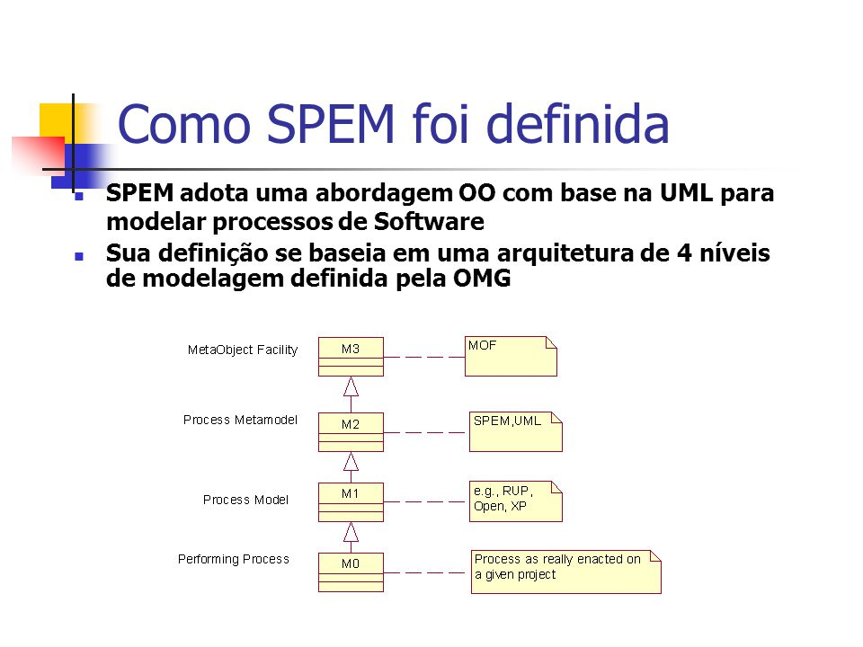 Como SPEM foi definida SPEM adota uma abordagem OO com base na UML para modelar processos de Software.