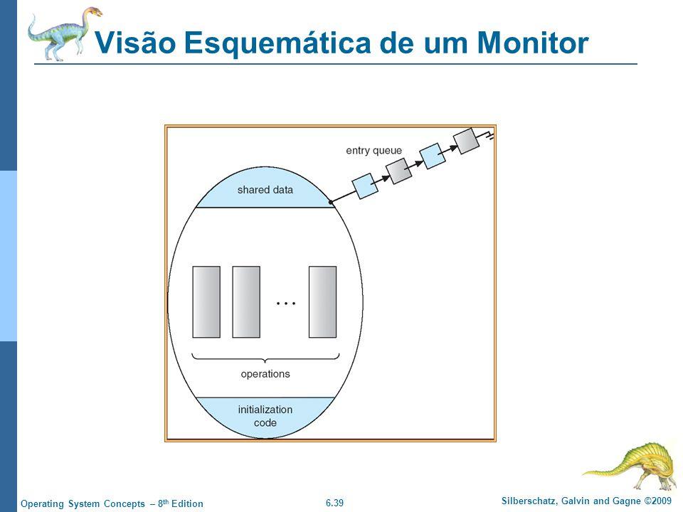Visão Esquemática de um Monitor