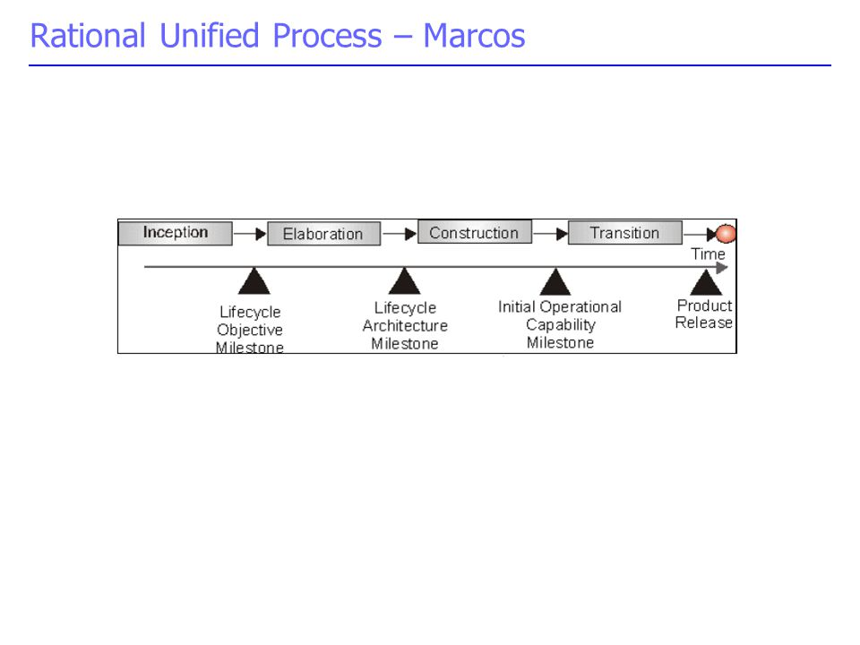 Rational Unified Process – Marcos