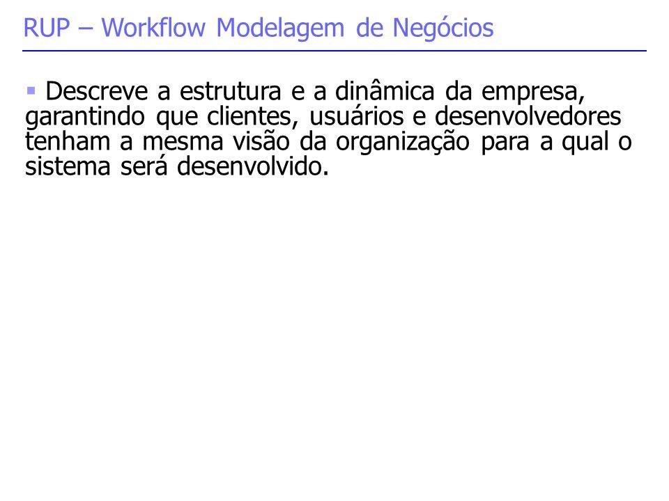 RUP – Workflow Modelagem de Negócios