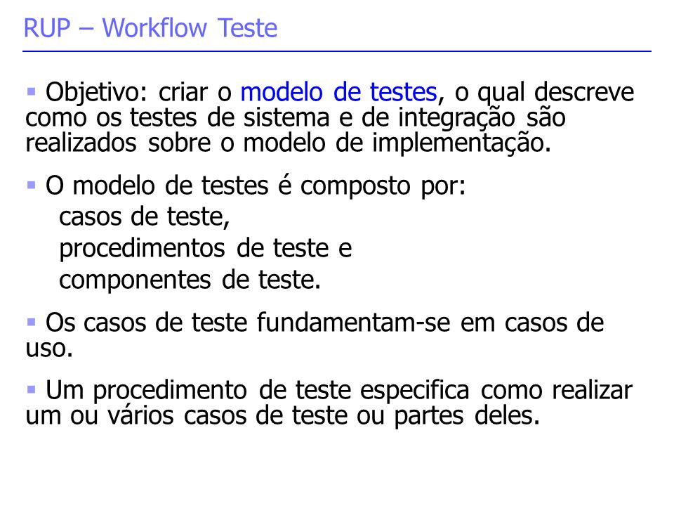 RUP – Workflow Teste