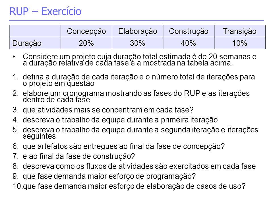 RUP – Exercício Concepção Elaboração Construção Transição Duração 20%
