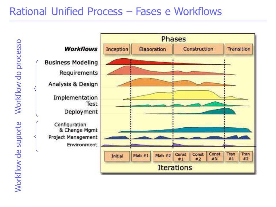 Rational Unified Process – Fases e Workflows