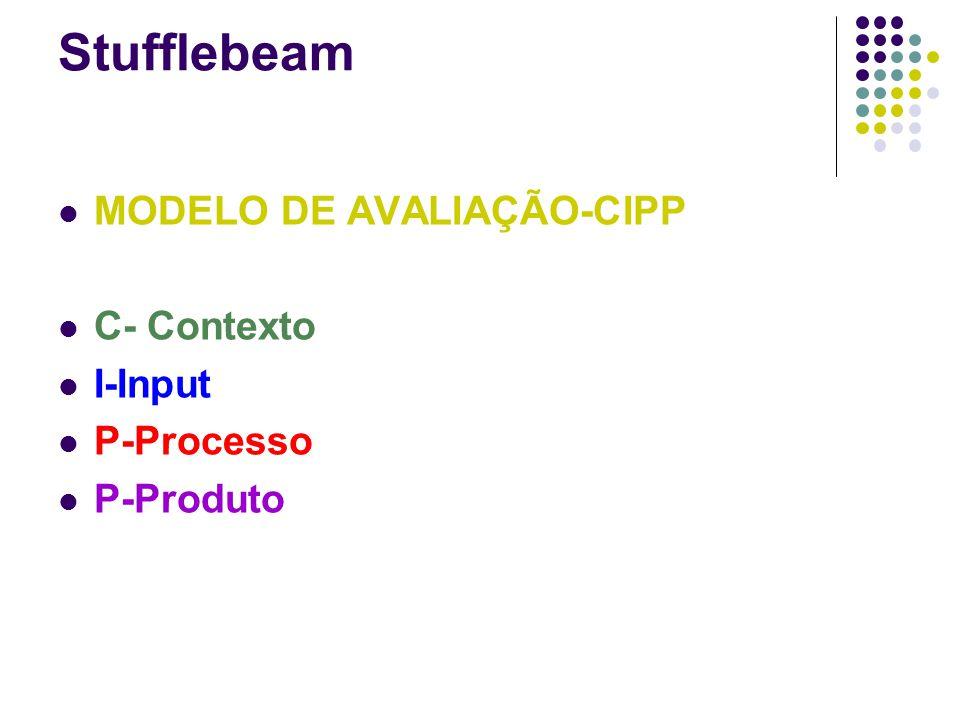 Stufflebeam MODELO DE AVALIAÇÃO-CIPP C- Contexto I-Input P-Processo