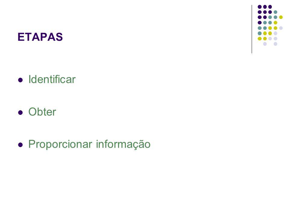 ETAPAS Identificar Obter Proporcionar informação