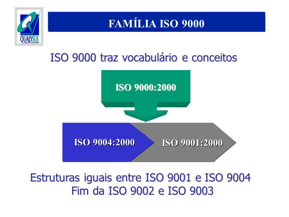ISO 9000 traz vocabulário e conceitos