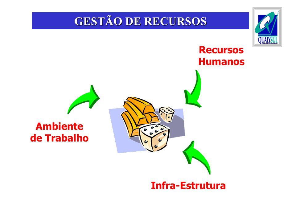 GESTÃO DE RECURSOS Recursos Humanos Ambiente de Trabalho