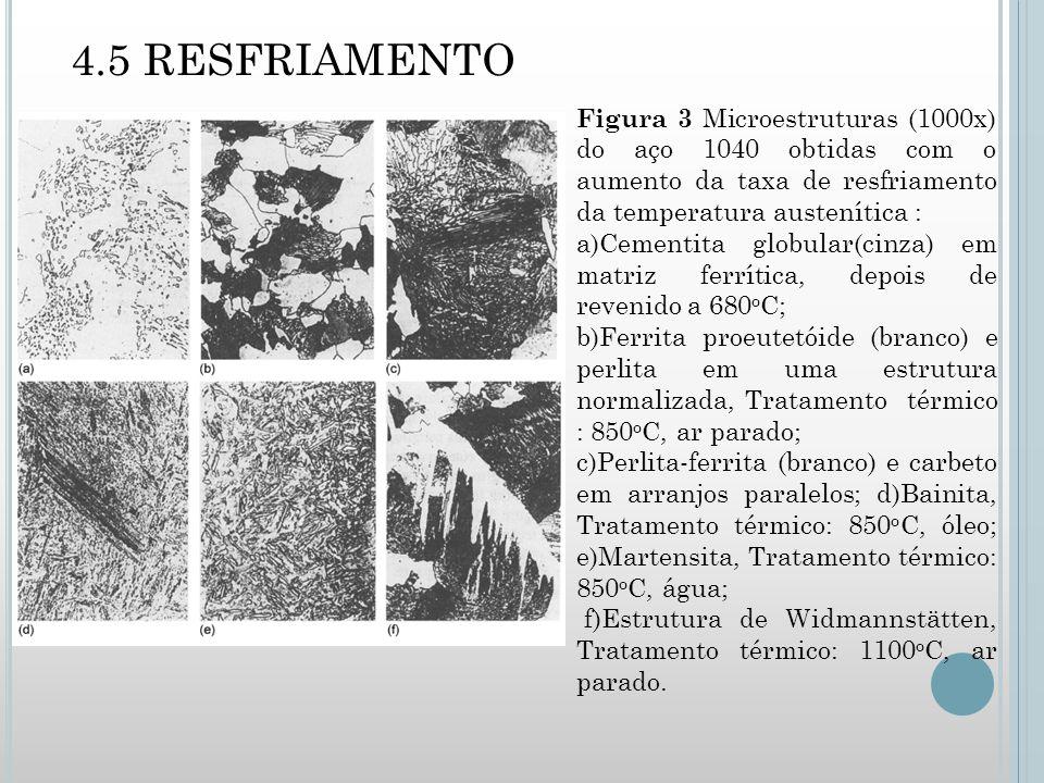 4.5 RESFRIAMENTO Figura 3 Microestruturas (1000x) do aço 1040 obtidas com o aumento da taxa de resfriamento da temperatura austenítica :