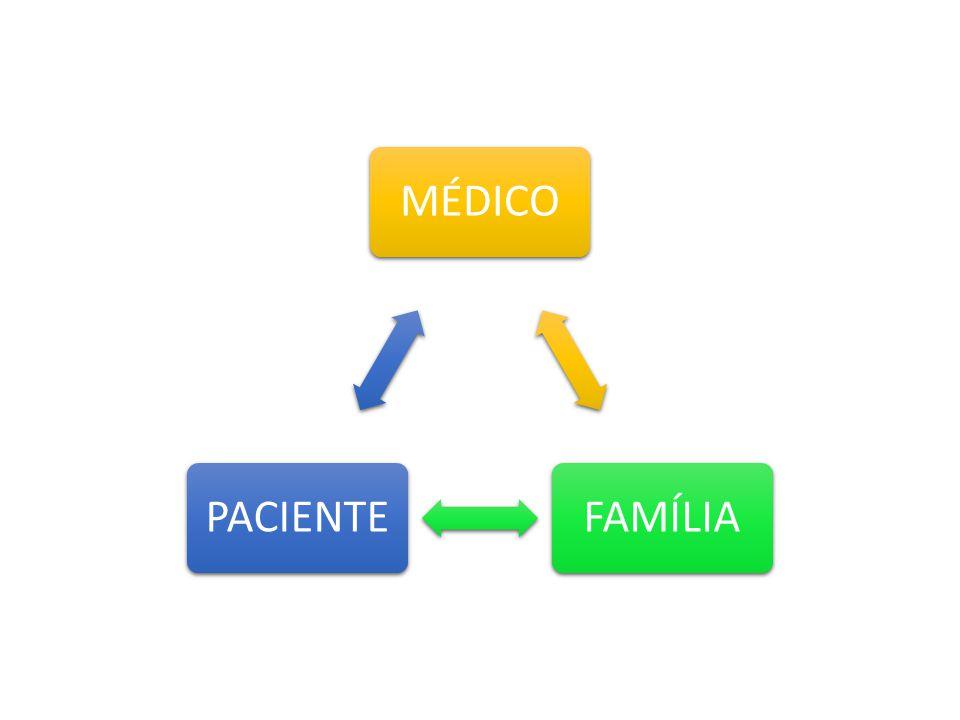 MÉDICO FAMÍLIA PACIENTE