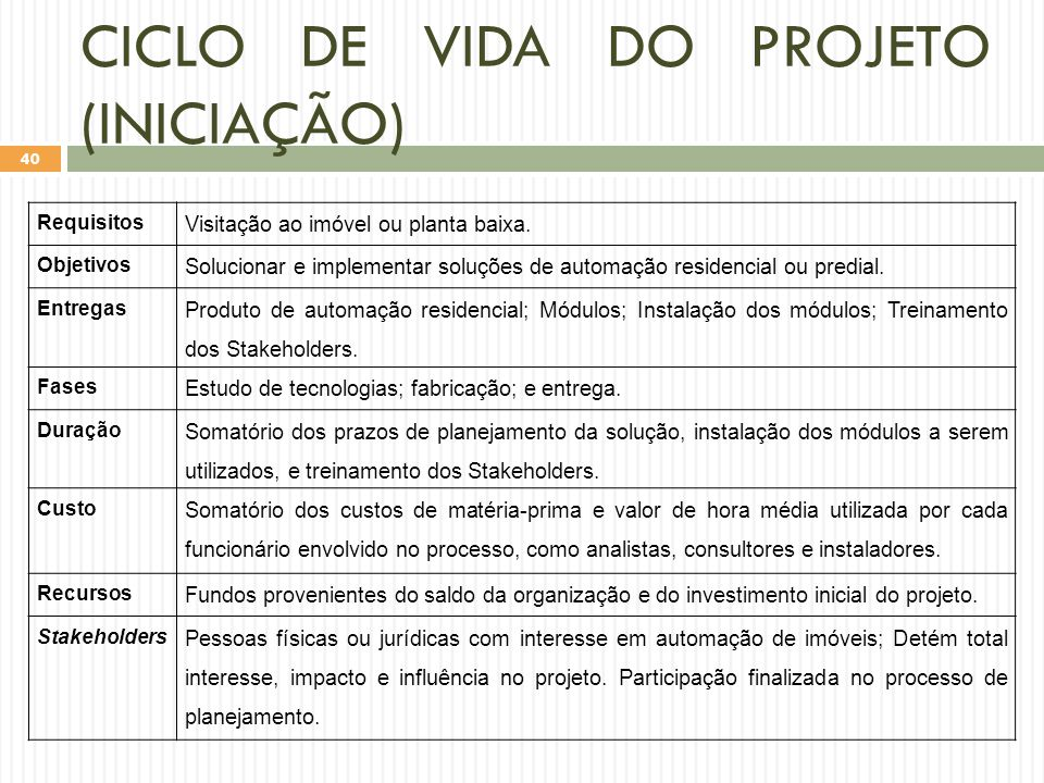 CICLO DE VIDA DO PROJETO (INICIAÇÃO)