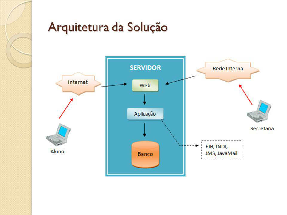 Arquitetura da Solução