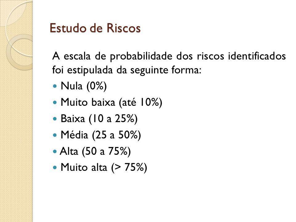 Estudo de Riscos A escala de probabilidade dos riscos identificados foi estipulada da seguinte forma: