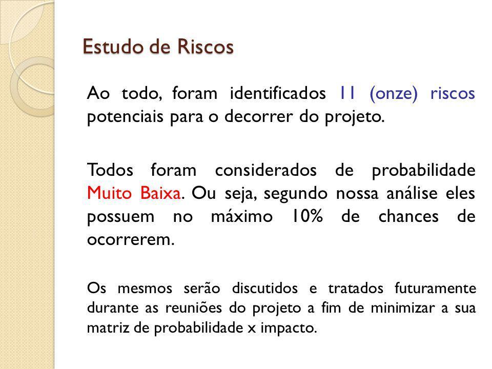 Estudo de Riscos Ao todo, foram identificados 11 (onze) riscos potenciais para o decorrer do projeto.